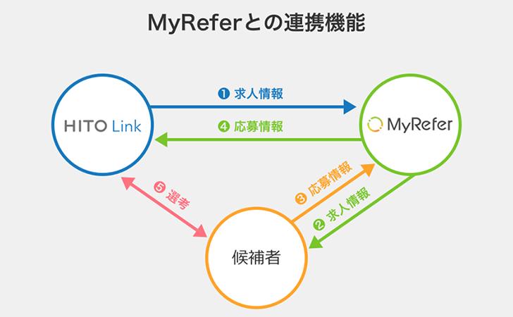 リファラルリクルーティングサービス『MyRefer』と新卒・中途採用支援システム『HITO-Link』が連携