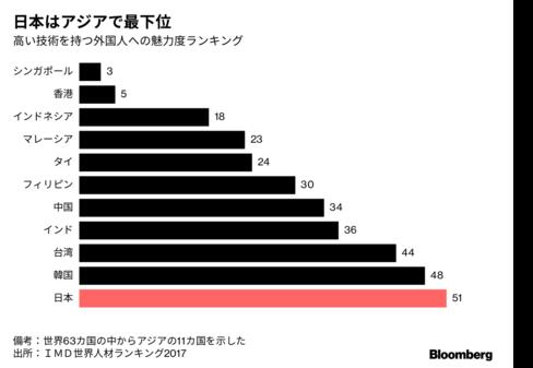 日本はアジアで最下位、高度外国人材への魅力欠く
