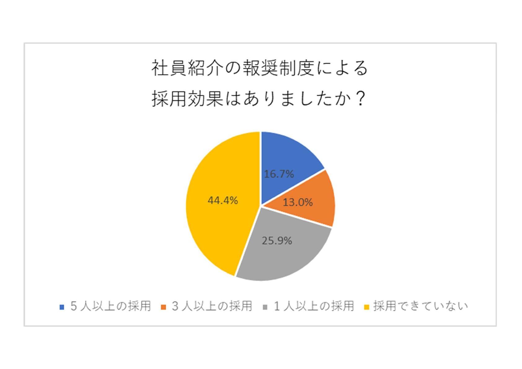 リファラルリクルーティング調査レポート