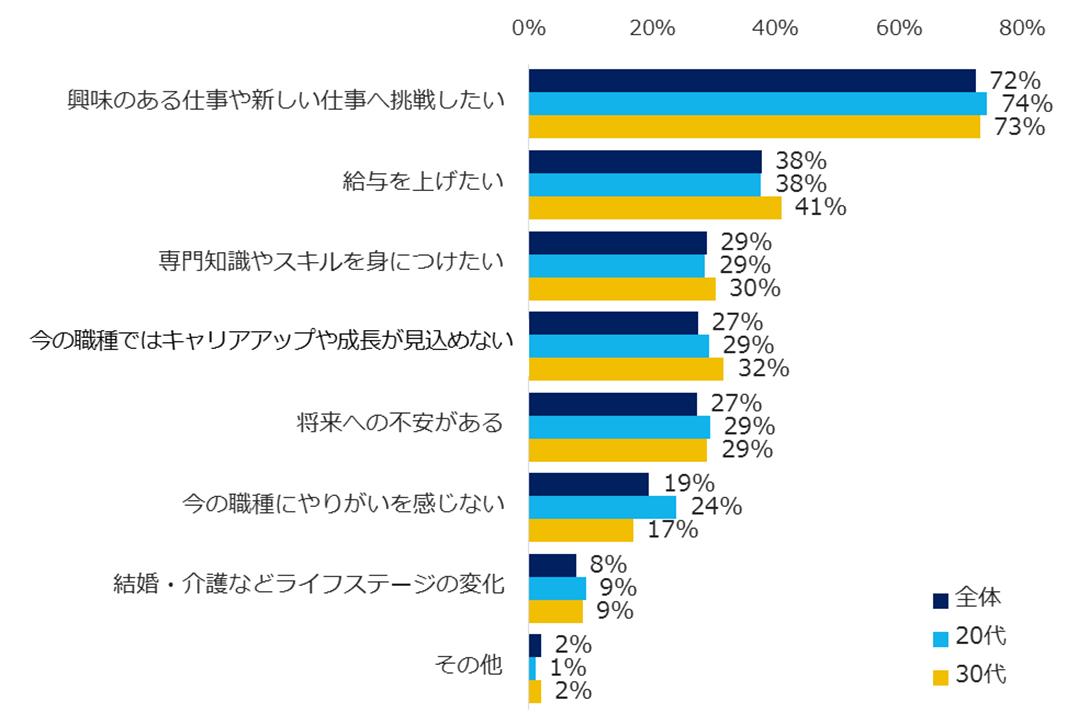 20代転職希望者の9割は、未経験職種への興味あり。8800人に聞いた「未経験職種へのチャレンジ」。|プレスリリース配信サービス【@Press:アットプレス】