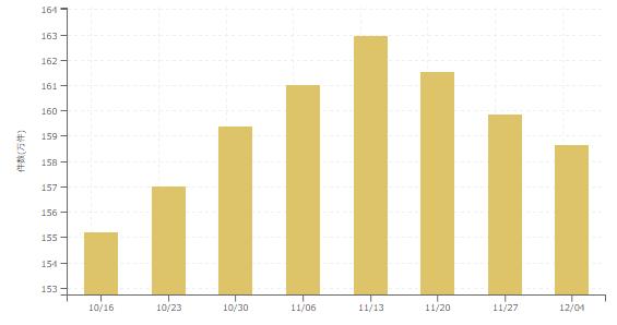 【2017年12月1週 アルバイト系媒体 求人掲載件数レポート】求人増も一息か?3週連続減少。