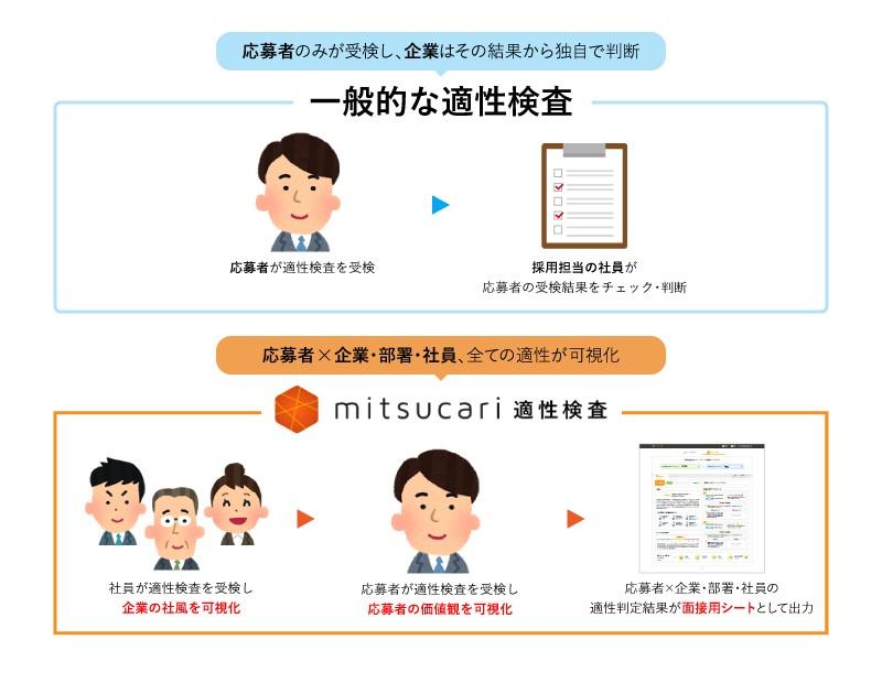 hrtech_mitsucari2
