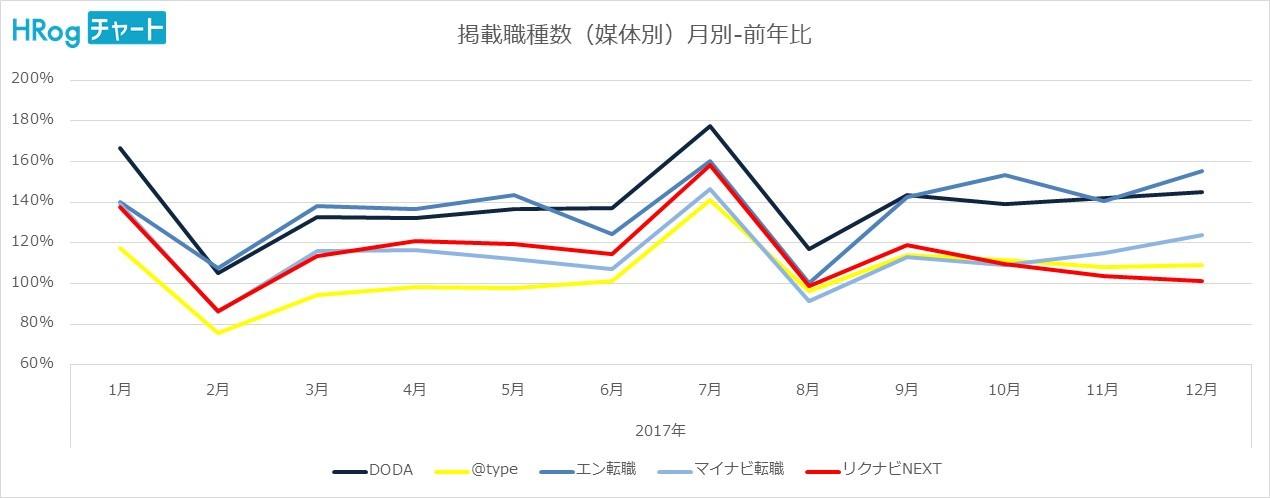掲載職種数推移_3媒体別月別前年比