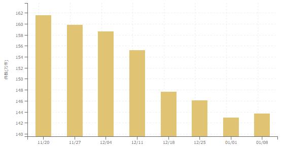 【2018年1月2週 アルバイト系媒体 求人掲載件数レポート】求人数連続減少は8週間でストップ!