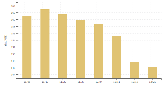 【2017年12月4週 アルバイト系媒体 求人掲載件数レポート】引き続き求人数は減少。それでも前年比125.7%を記録。