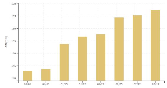 【2018年2月3週 アルバイト系媒体 求人掲載件数レポート】どこまで求人は伸びるのか?4週連続で計測史上最多件数を更新!