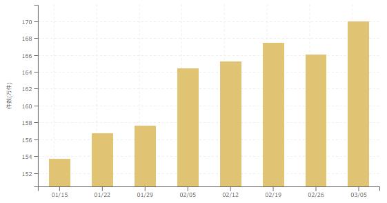 【2018年3月1週 アルバイト系媒体 求人掲載件数レポート】まだまだ伸びる!2週間ぶり計測史上最多件数更新!