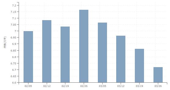 【2018年3月4週 正社員系媒体 求人掲載件数レポート】5週連続減も前年比は126.6%!そろそろ大幅増となるのか・・・?
