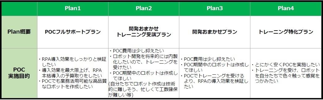 企業の生産性向上と働き方改革の支援を目的とし、RPAの導入効果を事前に検証できる支援サービス「HRRobo Trial Package」の提供を開始~2018年4月18日(水)より~