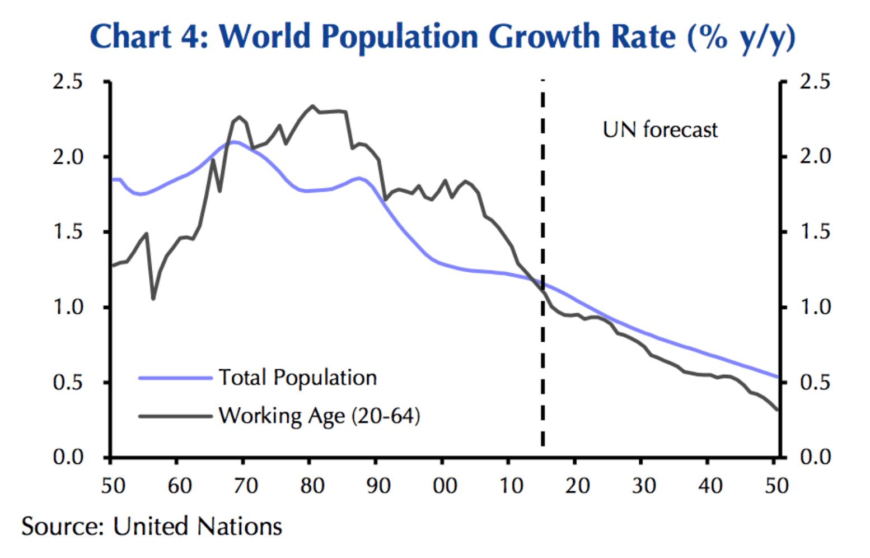 労働人口の減少が世界経済に与える影響とは? —— 専門家の間で意見が分かれている