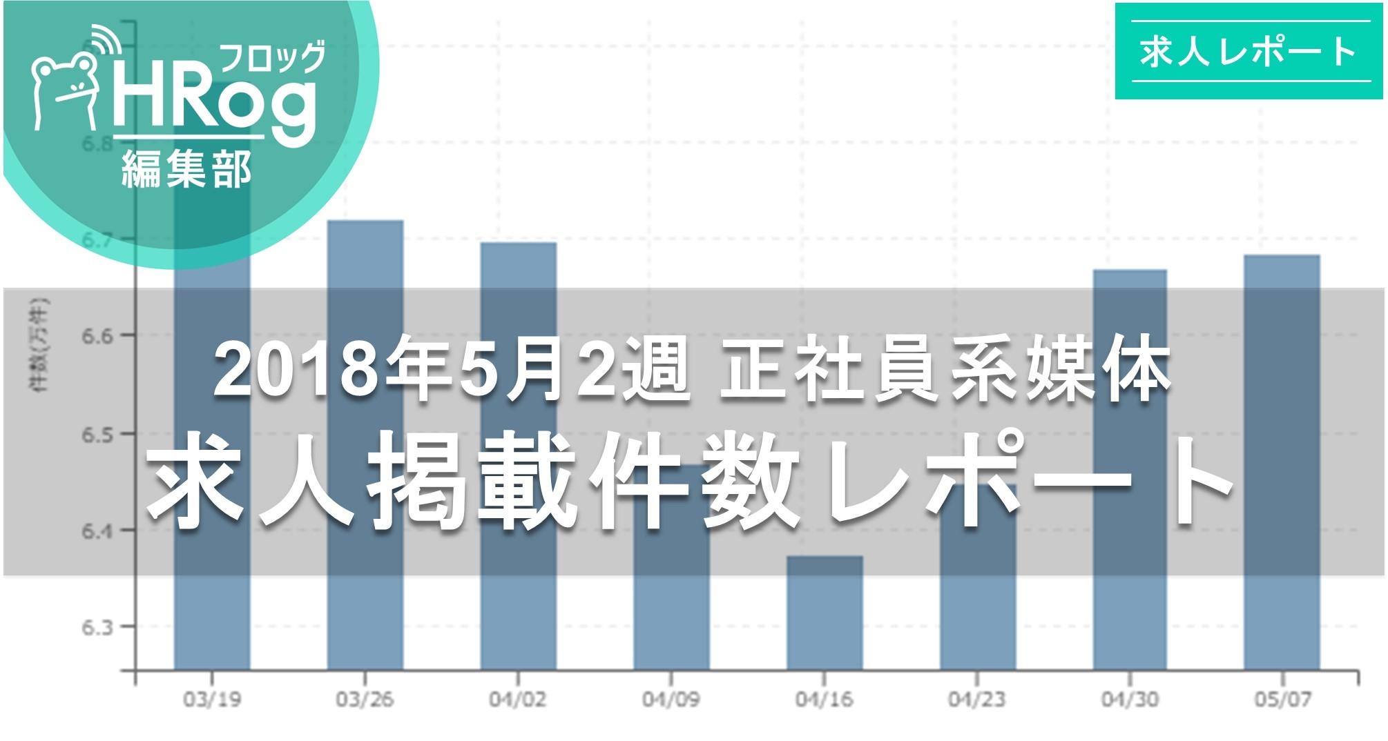【2018年5月2週 正社員系媒体 求人掲載件数レポート】復調傾向!3週連続で求人数増加!