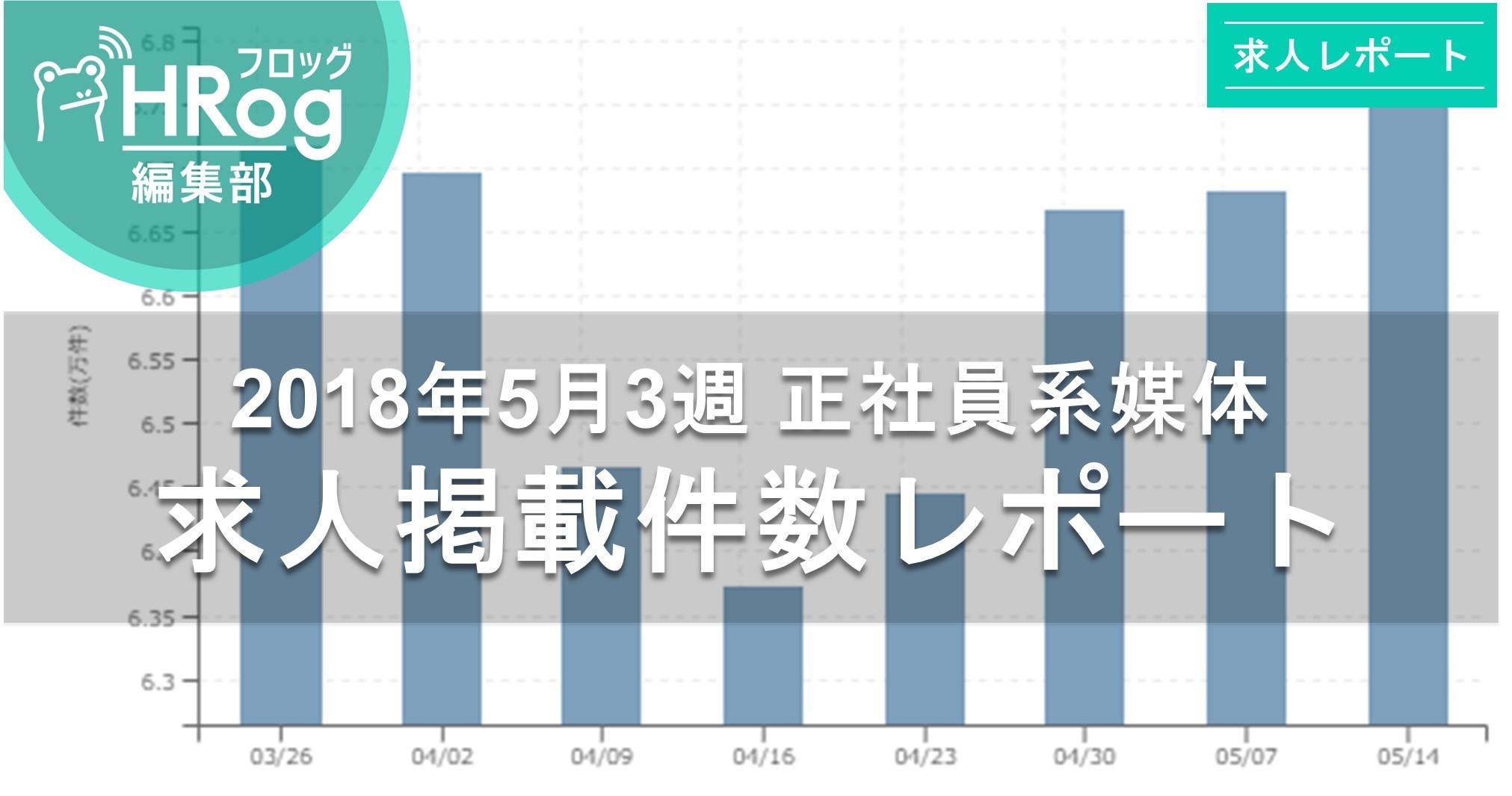 【2018年5月3週 正社員系媒体 求人掲載件数レポート】V字回復!4週連続増加で67,000件台まで回復!