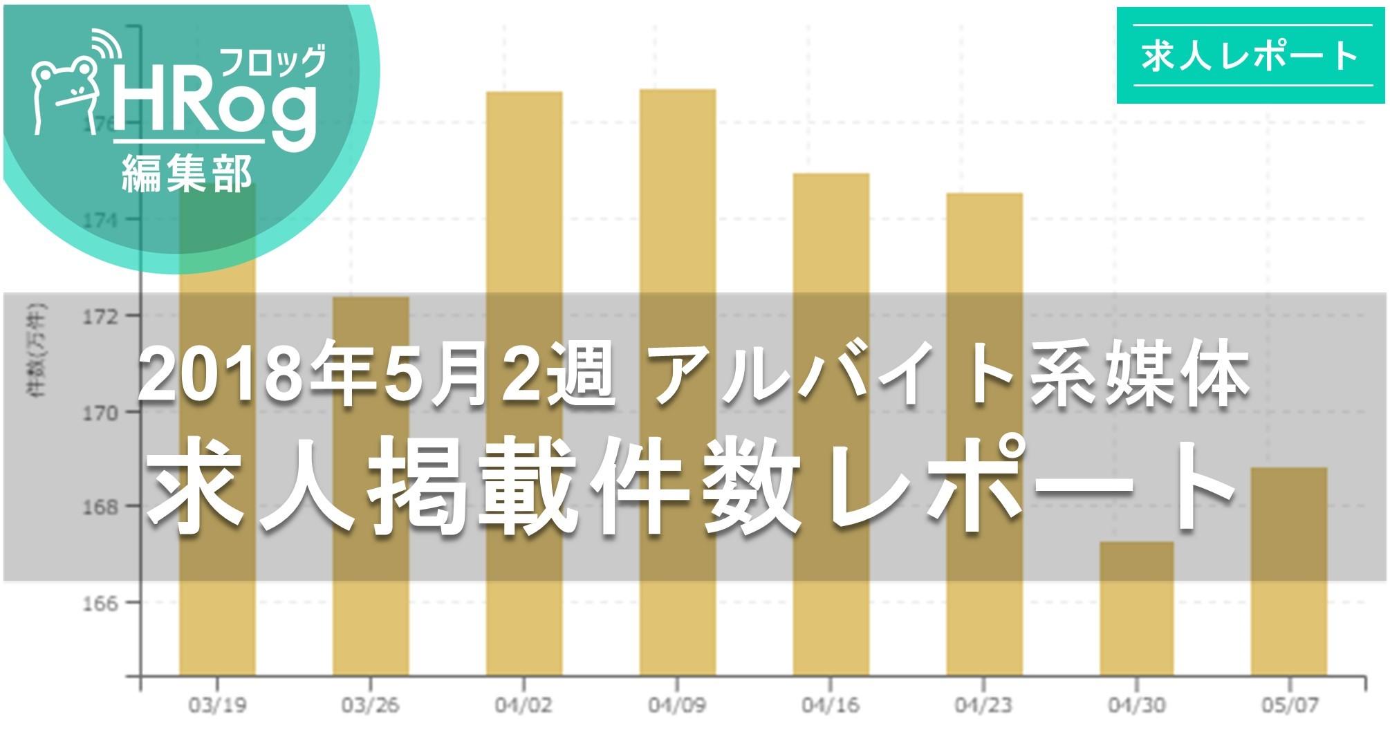 【2018年5月2週 アルバイト系媒体 求人掲載件数レポート】先週比15,000件のプラス、前年比123%の高水準!