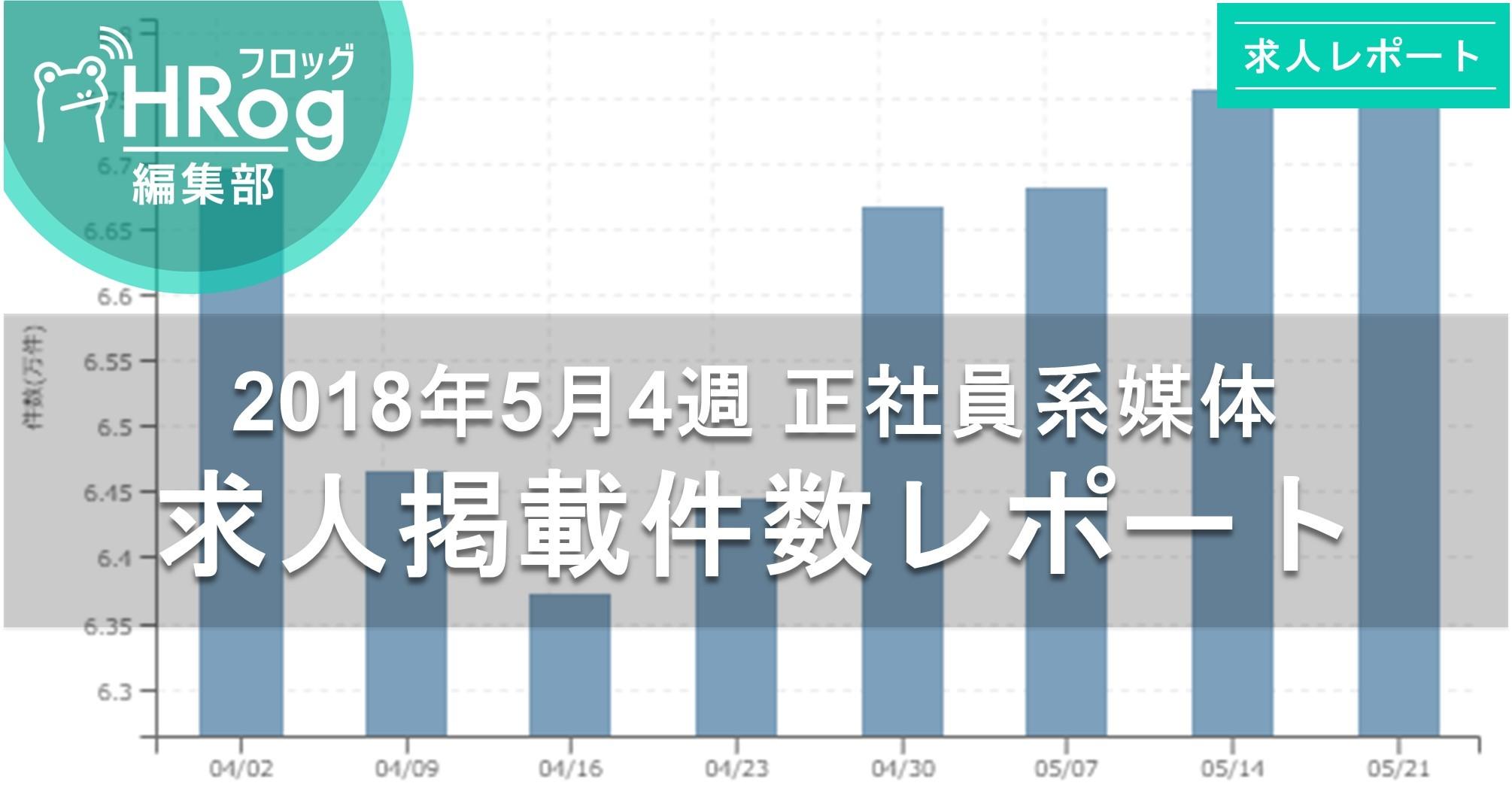 【2018年5月4週 正社員系媒体 求人掲載件数レポート】引き続き、高水準!先週から横ばいに推移!