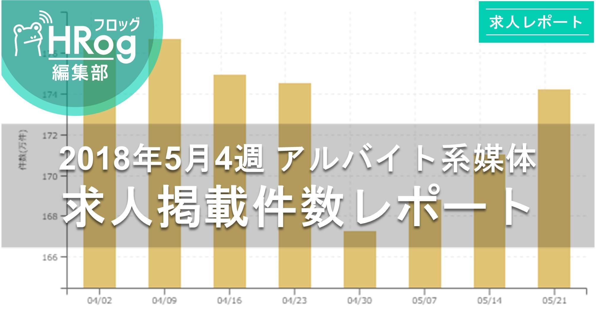 【2018年5月4週 アルバイト系媒体 求人掲載件数レポート】徐々に復調!3週連続求人数が増加!