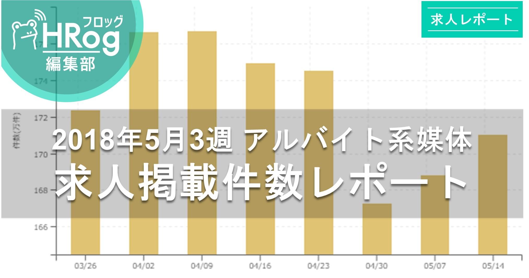 【2018年5月3週 アルバイト系媒体 求人掲載件数レポート】復調の兆し、2週連続増!