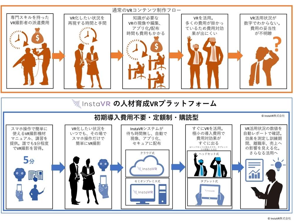InstaVRが5億2000万円を調達–人材育成VRプラットフォームを提供へ