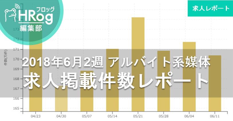 【2018年6月2週 アルバイト系媒体 求人掲載件数レポート】先週より微減するも前年比120%の高水準!