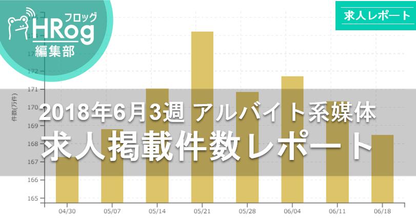 【2018年6月3週 アルバイト系媒体 求人掲載件数レポート】前年比119%の高水準を保つも、徐々に求人数は減少!