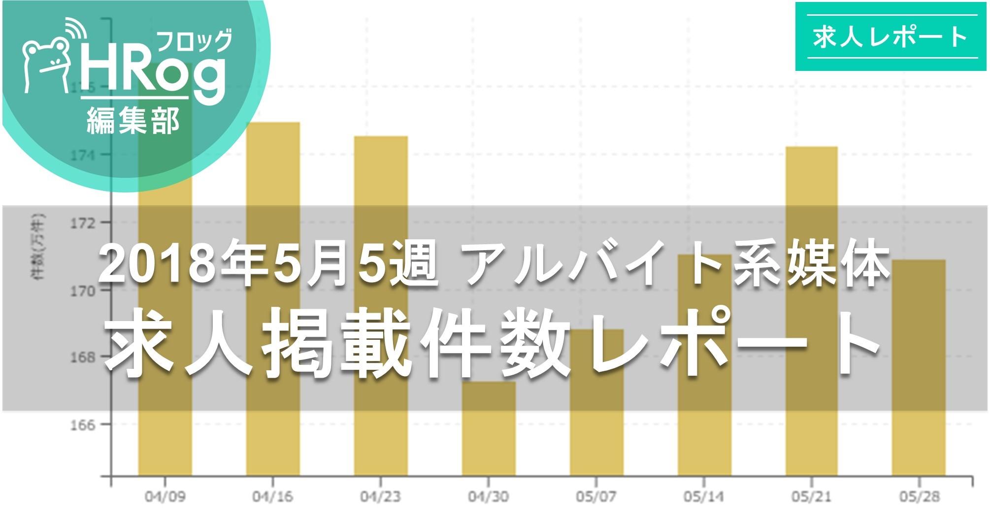 【2018年5月5週 アルバイト系媒体 求人掲載件数レポート】先週より約3.7万件減少も前年比は123%!