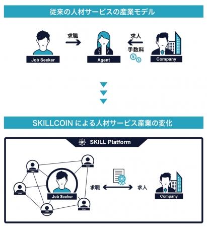 ブロックチェーンにスキルや職歴を記録 次世代人材マッチングプラットホームで人材市場を改革するSKILLCOINが法人設立