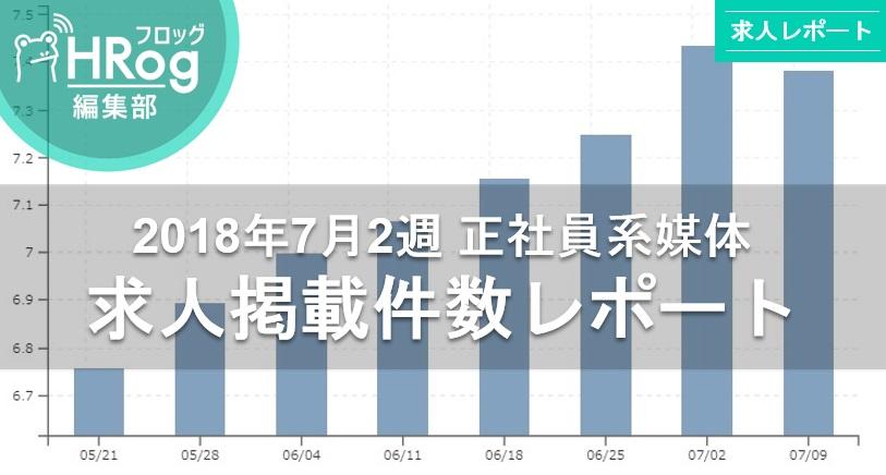 【2018年7月2週 正社員系媒体 求人掲載件数レポート】惜しくも最多記録更新ならず、しかし前年比130.8%で引き続き高水準!