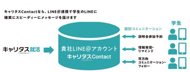 就活サイト「キャリタス就活」にLINE@を活用した 採用コミュニケーション機能を追加