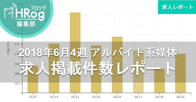 【2018年6月4週 アルバイト系媒体 求人掲載件数レポート】件数は先週比15,000件のプラス、170万件台まで回復!