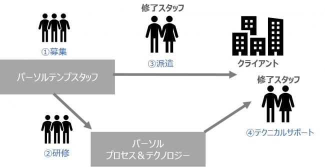 パーソルグループ、RPAで日本の労働力不足解消へ 枯渇するRPA専門人材を育成・派遣する新サービス「RPAアソシエイツ」年間1,000人目指す
