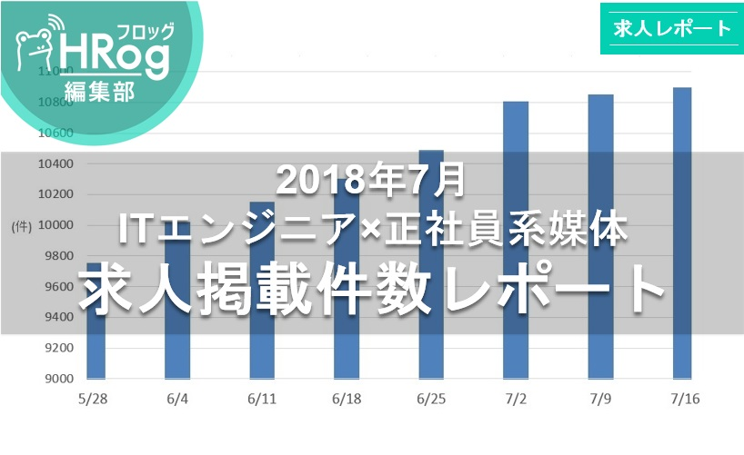 【2018年7月 ITエンジニア×正社員系媒体 求人掲載件数レポート】8週連続求人数増加!リクナビNEXTが大きく求人件数を伸ばす!