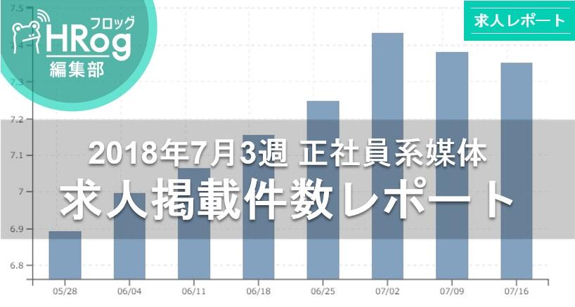 【2018年7月3週 正社員系媒体 求人掲載件数レポート】引き続き好調!求人件数は73,000件台をキープ!