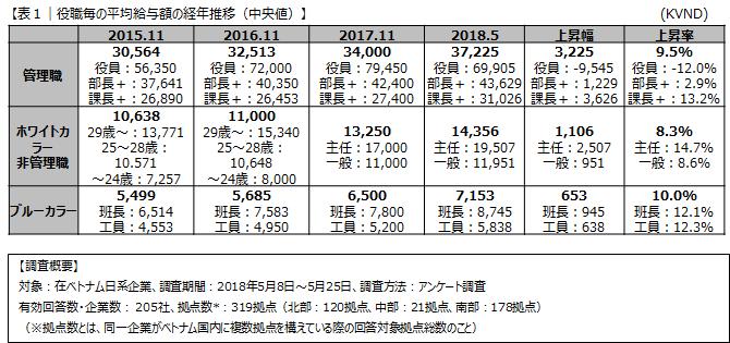 2018年5月版在ベトナム日系企業対象給与・昇給率動向に関する調査。ベトナム現地従業員、課長レベルの平均給与水準が13.2%上昇、一方で役員レベルは12%減少。
