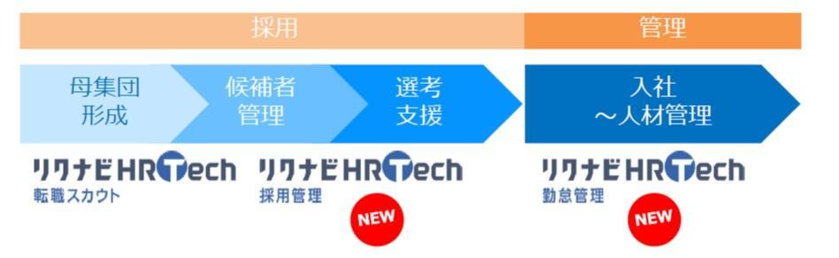 人事業務をテクノロジーで支援 リクナビHRTechシリーズから新サービス 「リクナビHRTech 採用管理」「リクナビHRTech 勤怠管理」提供開始