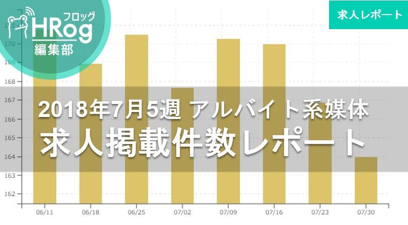 【2018年7月5週 アルバイト系媒体 求人掲載件数レポート】昨対比114%の水準を保つも求人件数は3週連続減。