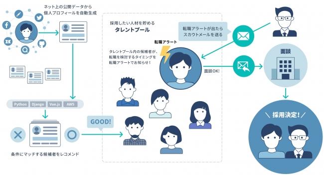 日本初のAIヘッドハンティングサービス「scouty」が正式版をリリース 転職タイミングを通知するタレントプールとSNSや記事からの候補者逆引き機能を追加