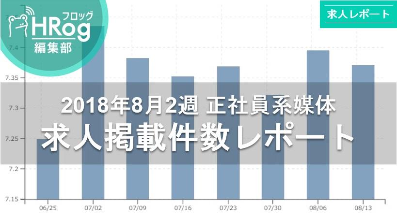 【2018年8月2週 正社員系媒体 求人掲載件数レポート】求人件数はやや減少も前年比121.9%の高水準!