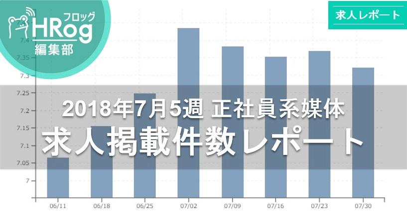 【2018年7月5週 正社員系媒体 求人掲載件数レポート】求人件数は先週からほぼ横ばい。前年比122%の高水準!