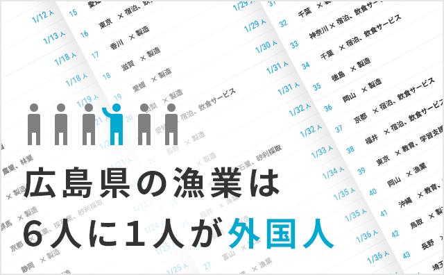 外国人依存度、業種・都道府県ランキング