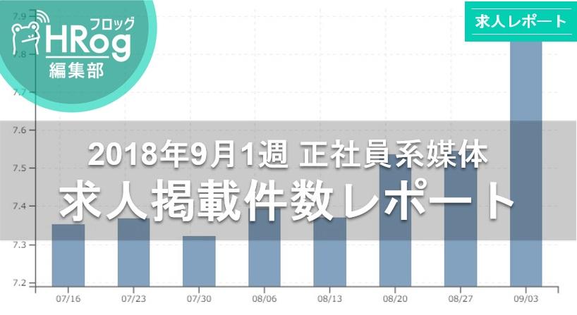 【2018年9月1週 正社員系媒体 求人掲載件数レポート】前週比+3,020件の大幅増で3週連続最多件数更新!