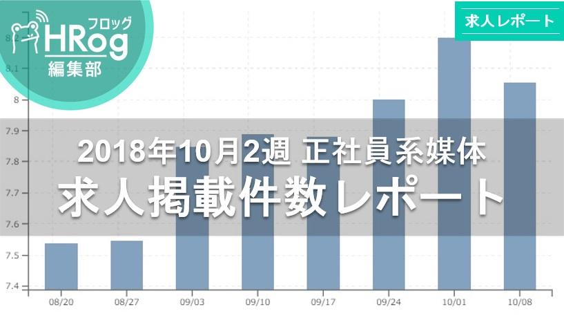 【2018年10月2週 正社員系媒体 求人掲載件数レポート】求人件数は依然として80,000件越え、前年比126.2%の高水準!