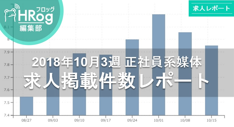 【2018年10月3週 正社員系媒体 求人掲載件数レポート】求人数は先週から微減も前年比124.2%の高水準!