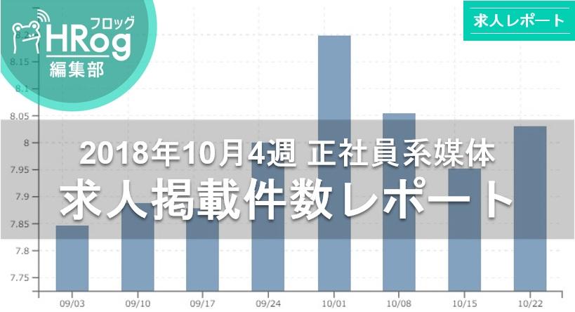 【2018年10月4週 正社員系媒体 求人掲載件数レポート】求人件数は再び80,000件の大台へ!