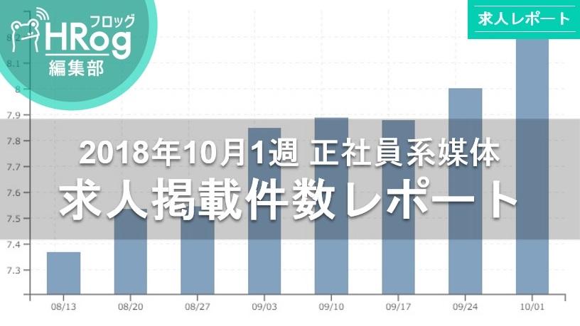 【2018年10月1週 正社員系媒体 求人掲載件数レポート】求人件数はついに80,000件越え!計測史上最多記録更新!