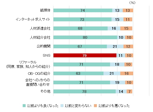 日本だけ異なる、入職経路としての「SNS」