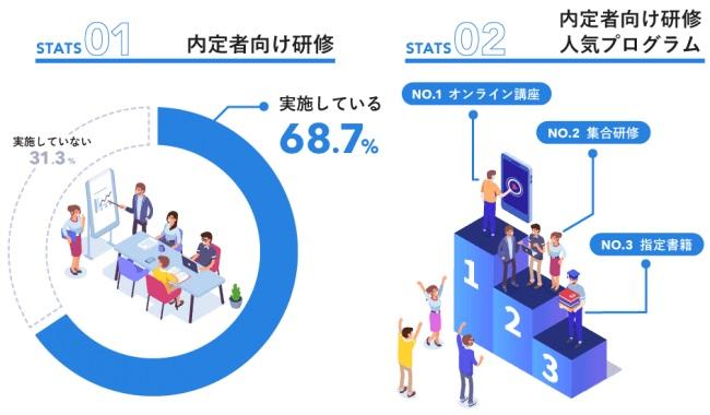 国内最大級の社会人向け学習動画サービス「Schoo」自社調査 人事50名が回答、新卒採用企業の約7割が内定者研修を実施。最も人気の研修方法はオンライン講座