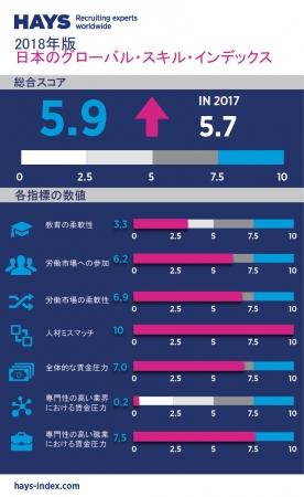 ヘイズ調査 人材不足を示す「人材ミスマッチ」、日本は世界33カ国中最悪