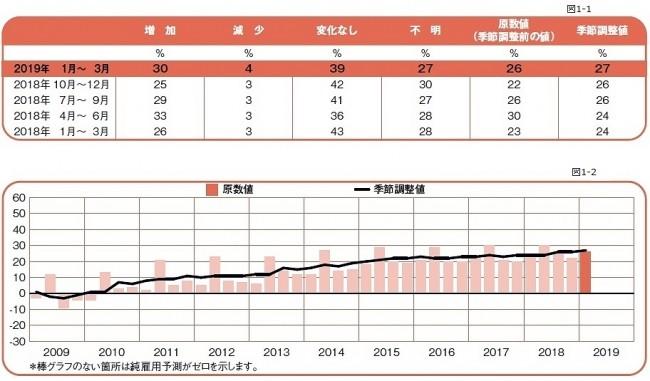 マンパワーグループ雇用予測調査:2019年第1四半期(1-3月期)結果発表