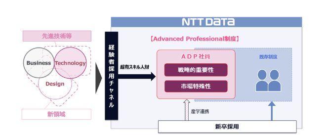 NTTデータ、新サービスの創出のための新雇用区分を創設