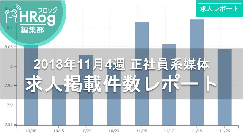 【2018年11月4週 正社員系媒体 求人掲載件数レポート】求人数はやや減少も引き続き80,000件台をキープ!