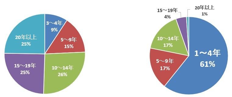 """【 フリーランスエンジニア働き方調査 】 ~エンジニア歴3年以上の9割が参画先を決める際に""""働き方の柔軟性""""を重視、年収400万円以上の7割は収入が向上したことが明らかに~"""
